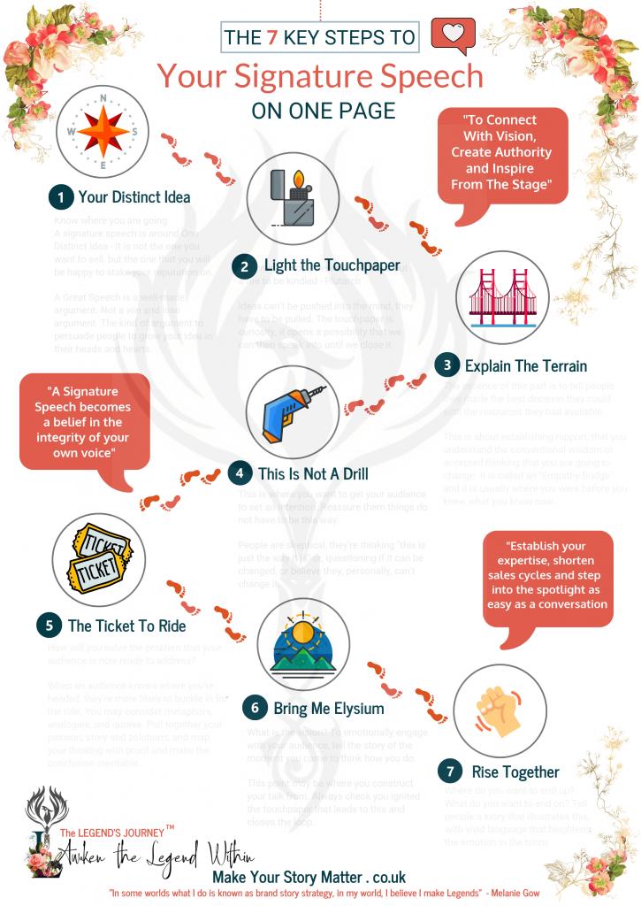 7 key steps to a Signature Speech with Melanie Gow